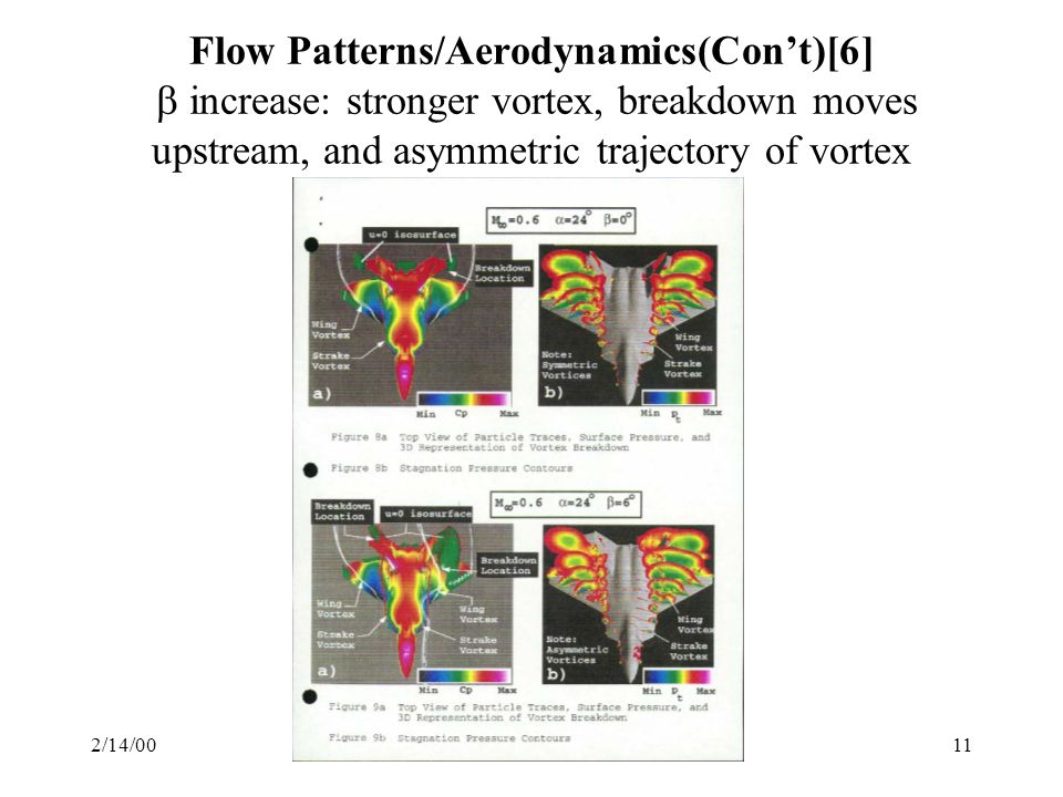 Flow Patterns/Aerodynamics(Con't)[6]  increase: stronger vortex, breakdown moves upstream, and asymmetric trajectory of vortex